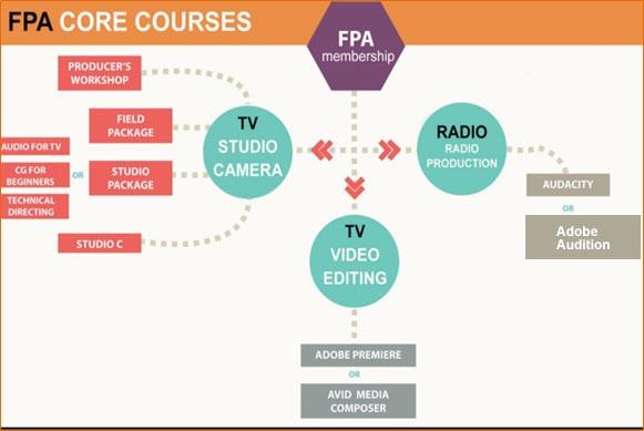 Courses | Fairfax Public Access